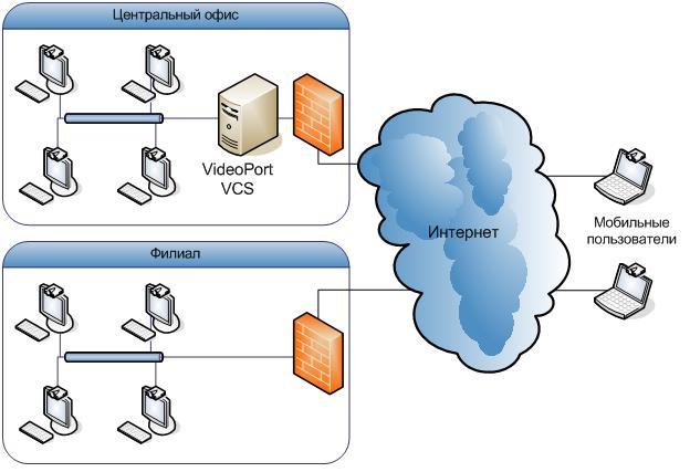 сервер видеоконференций на asterisk